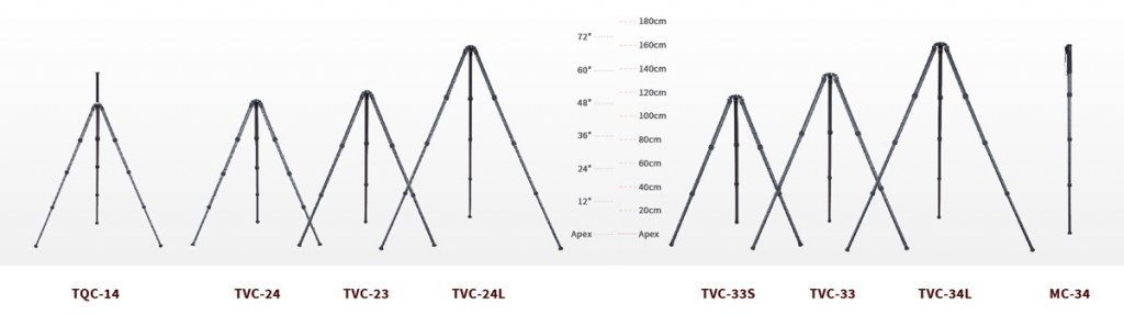 RRS Tripod height comparison chart.