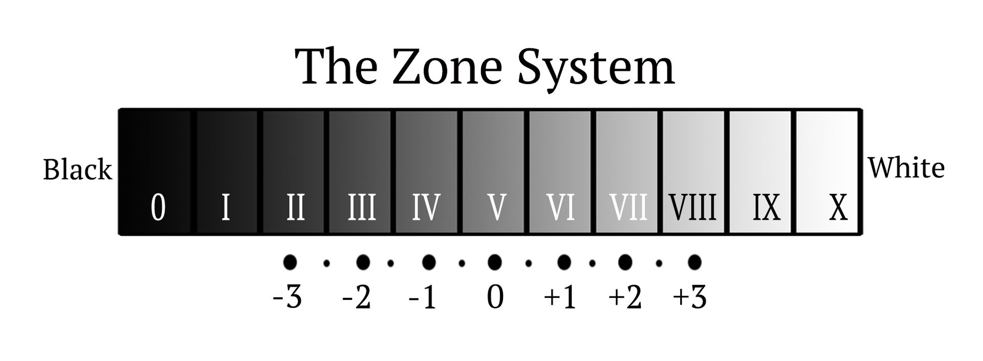 The Zone System And Digital Photographer Camera Diagram My Blog Since We Are All Connected So Easily To Internet There Also Plenty Of Sites Explaining In Implicit Detail I Want This Be